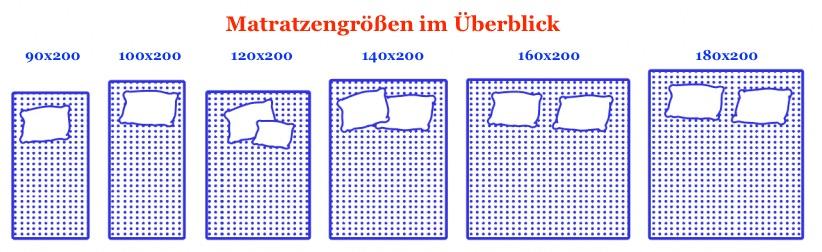 Beliebtesten Matratzengrößen in Deutschland